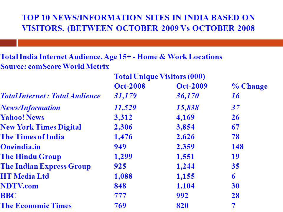 TOP 10 NEWS/INFORMATION SITES IN INDIA BASED ON VISITORS