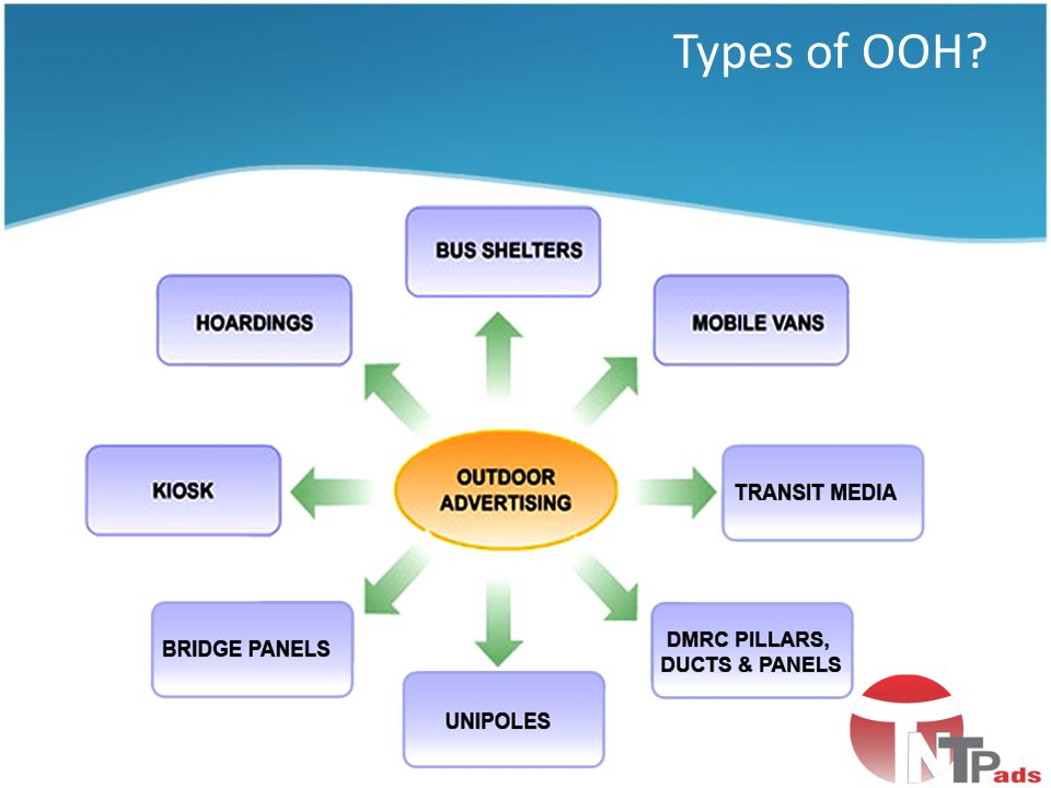 Types of OOH