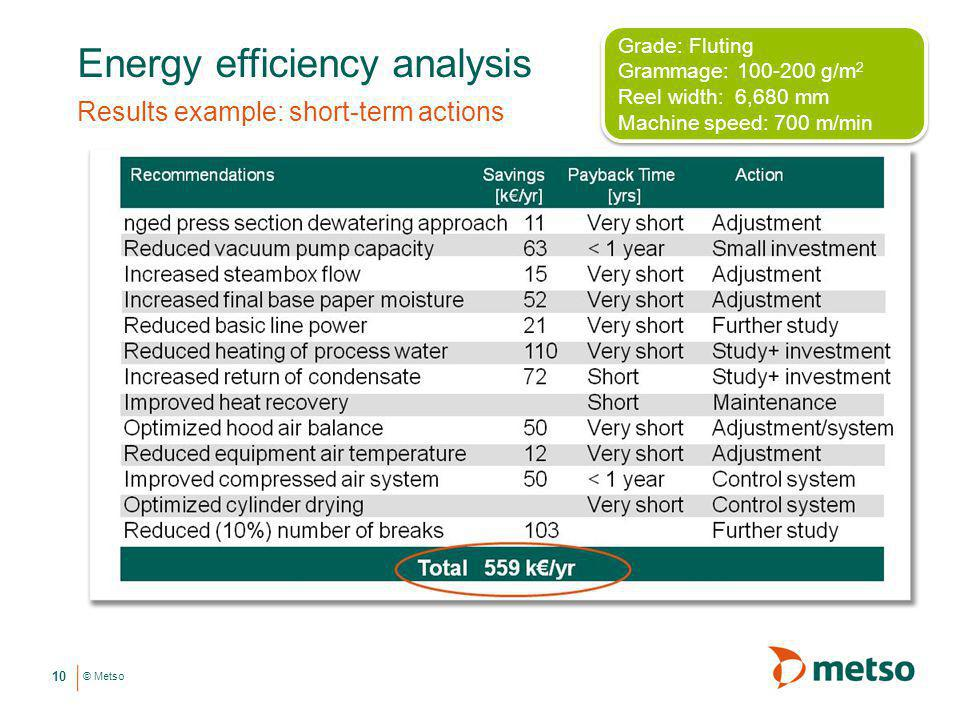 Energy efficiency analysis