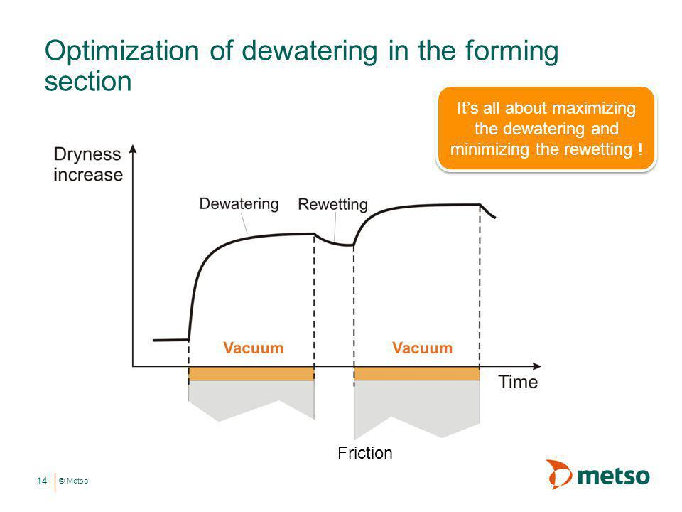 Optimization of dewatering in the forming section