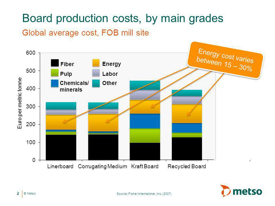 Board production costs, by main grades