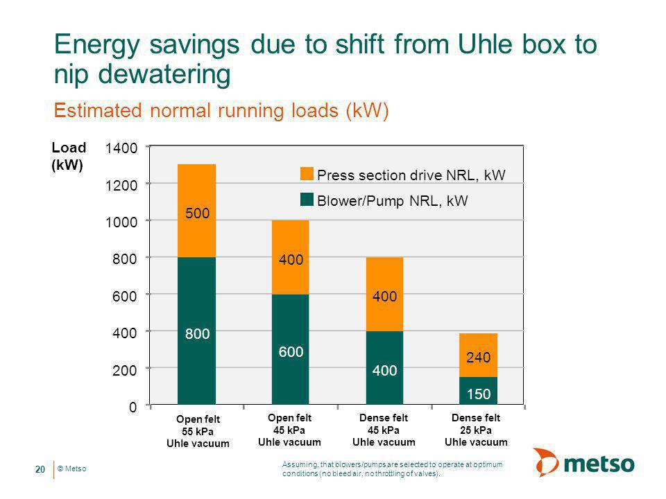 Energy savings due to shift from Uhle box to nip dewatering
