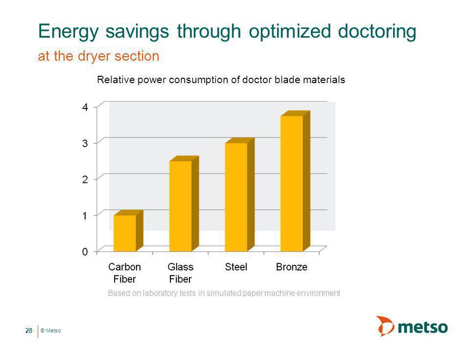Energy savings through optimized doctoring