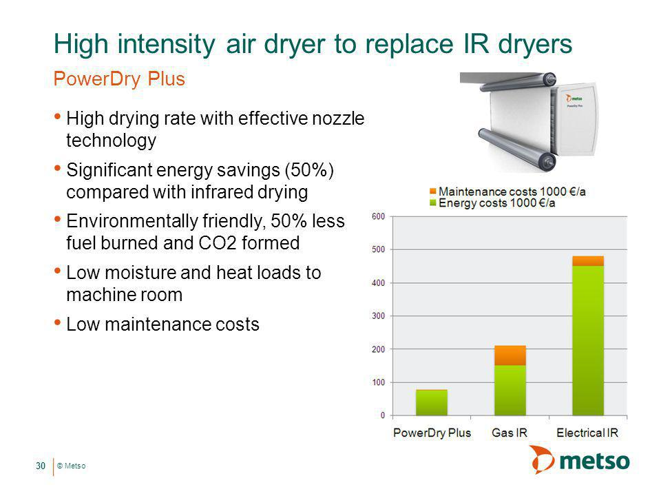 High intensity air dryer to replace IR dryers