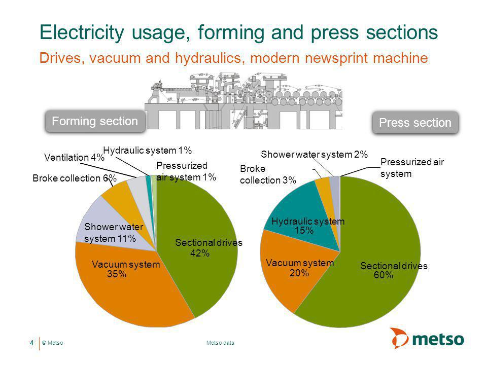 Electricity usage, forming and press sections