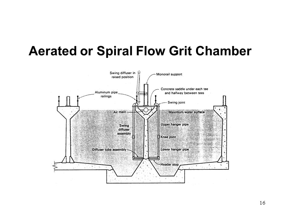 Aerated or Spiral Flow Grit Chamber