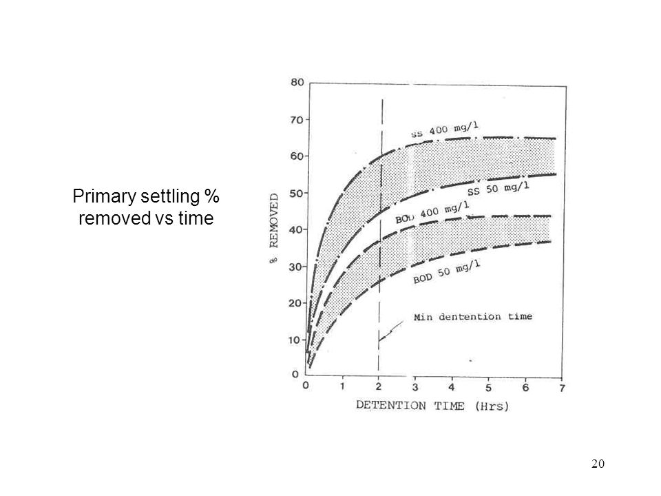 Primary settling % removed vs time