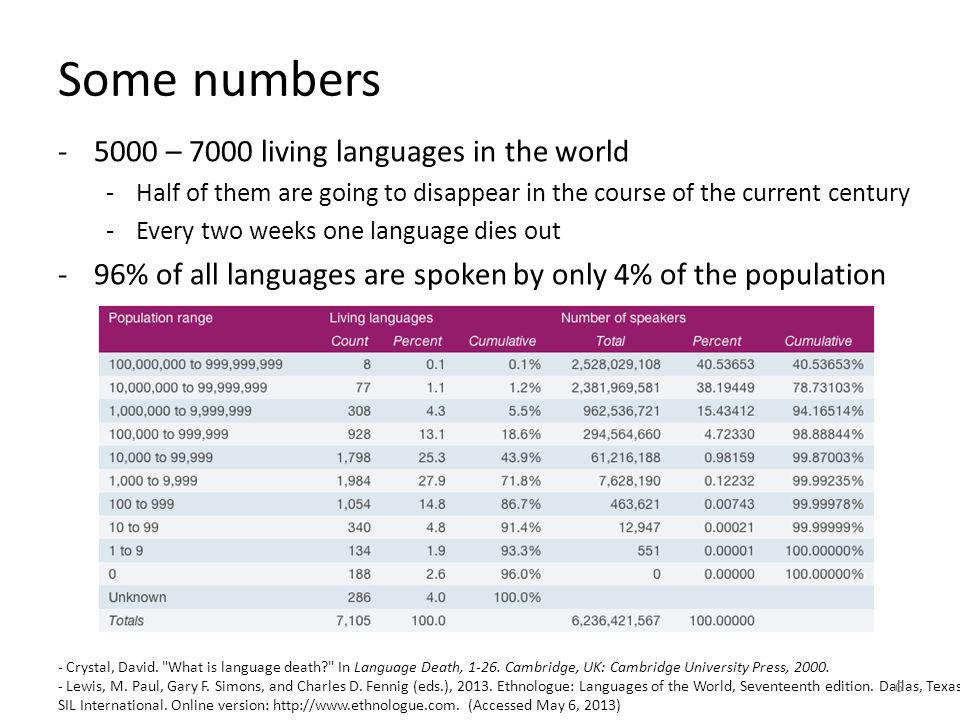 Some numbers 5000 – 7000 living languages in the world