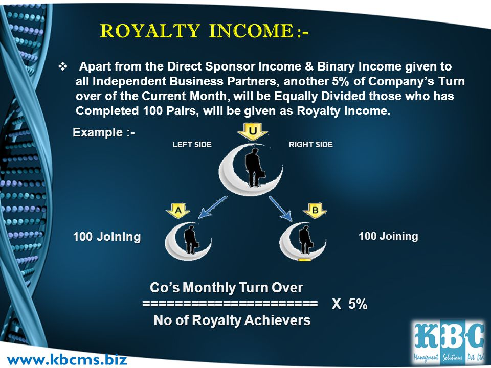 ROYALTY INCOME :- www.kbcms.biz Co's Monthly Turn Over