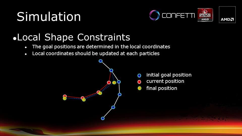 Simulation Local Shape Constraints