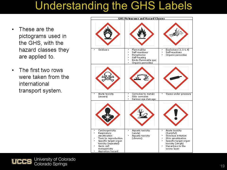 Understanding the GHS Labels