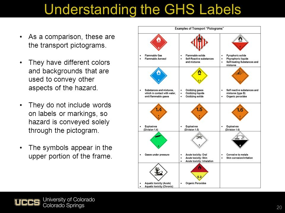 Understanding the GHS Labels