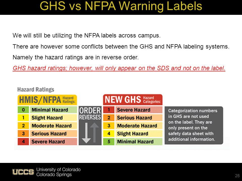 GHS vs NFPA Warning Labels