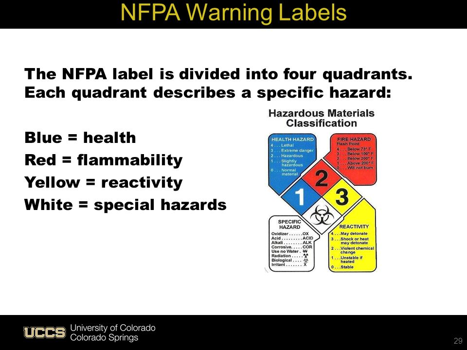 Live Green NFPA Warning Labels