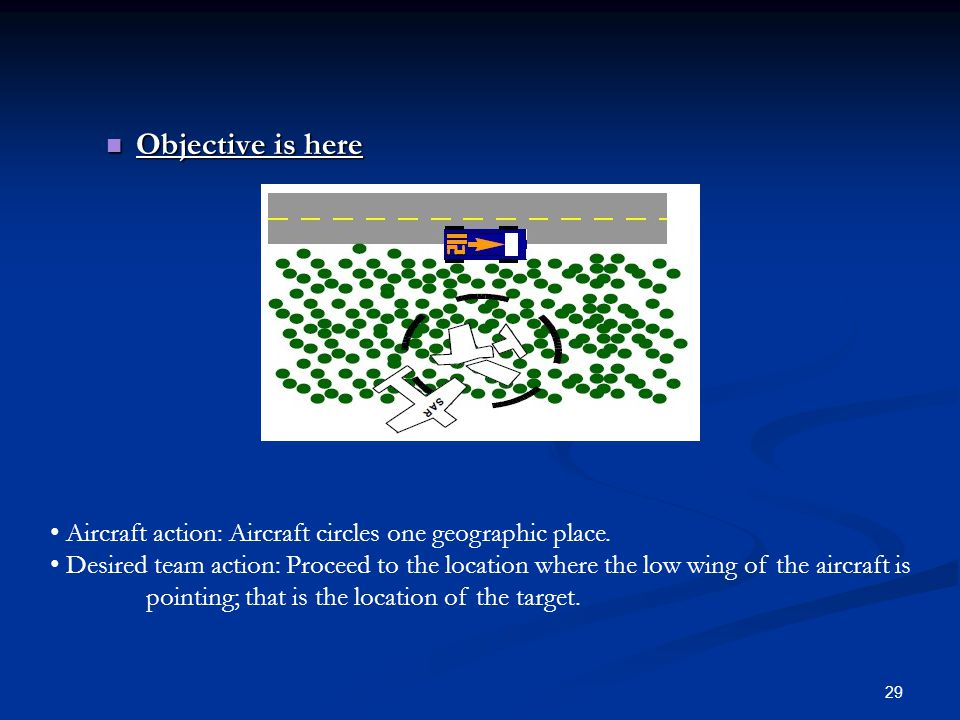 Objective is here • Aircraft action: Aircraft circles one geographic place.