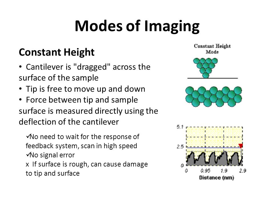 Modes of Imaging Constant Height