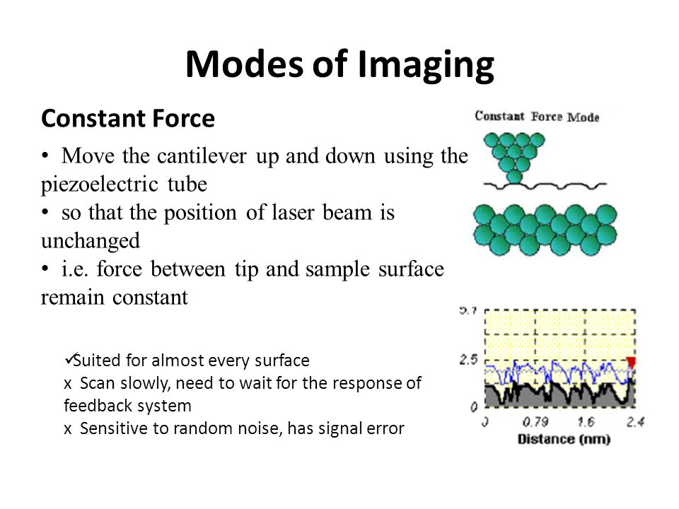 Modes of Imaging Constant Force