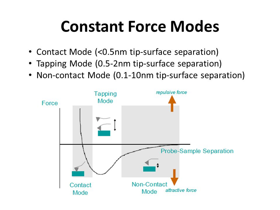 Constant Force Modes Contact Mode (<0.5nm tip-surface separation)