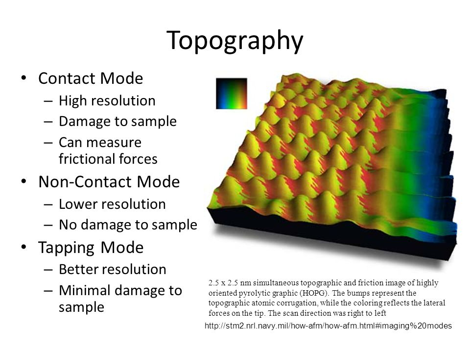 Topography Contact Mode Non-Contact Mode Tapping Mode High resolution