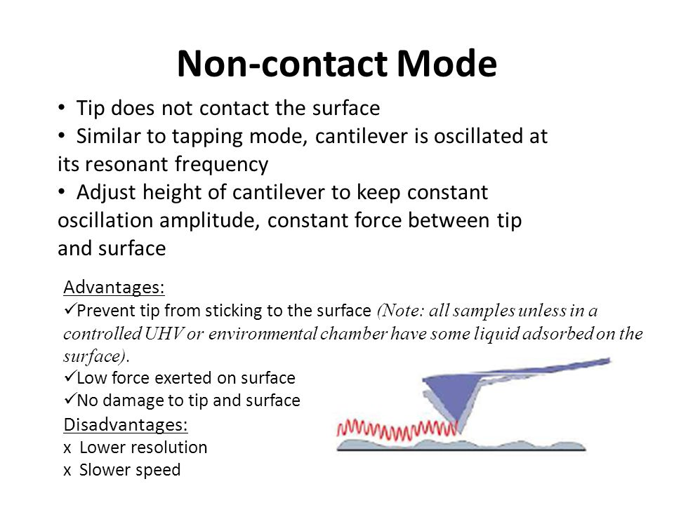 Non-contact Mode Tip does not contact the surface