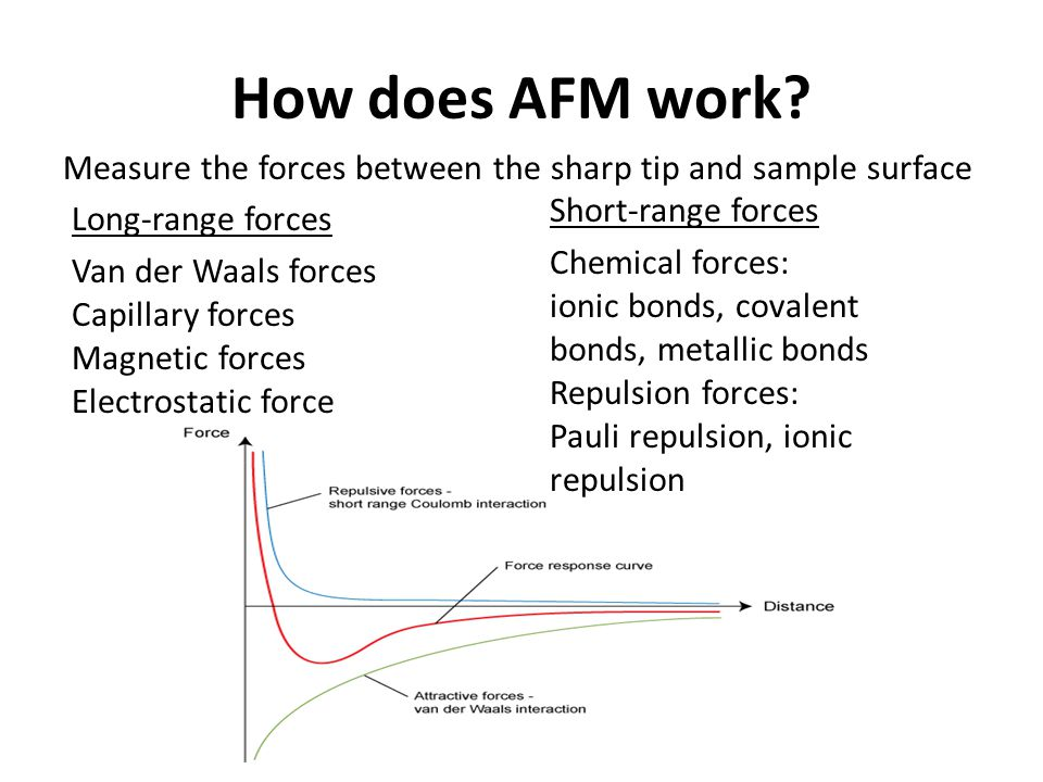 How does AFM work Measure the forces between the sharp tip and sample surface. Short-range forces.
