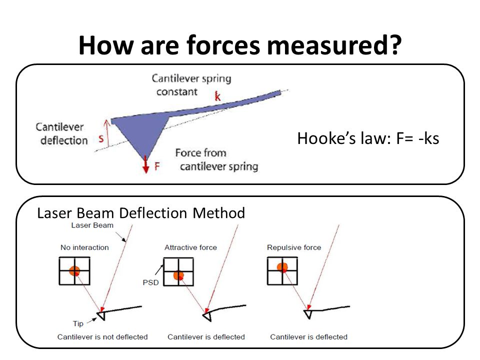 How are forces measured