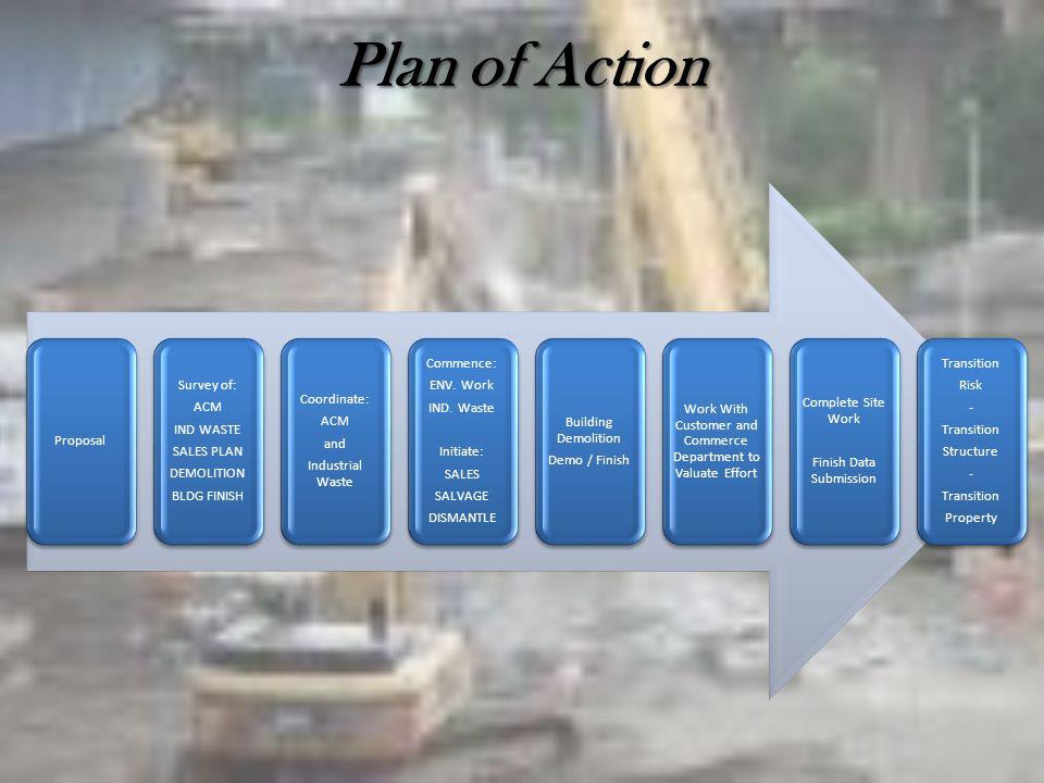 Plan of Action Proposal Survey of: ACM IND WASTE SALES PLAN DEMOLITION