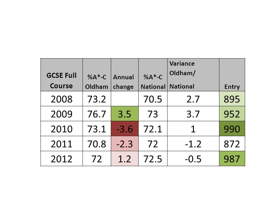 GCSE Full Course %A*-C Oldham. Annual change. %A*-C National. Variance Oldham/ National. Entry.
