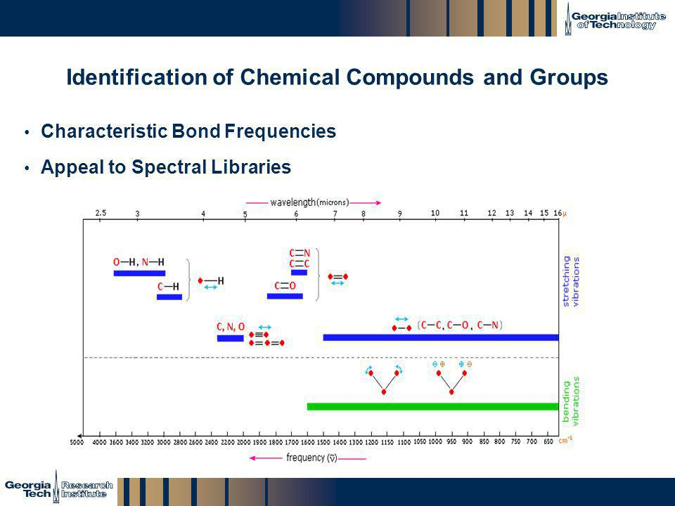 Identification of Chemical Compounds and Groups