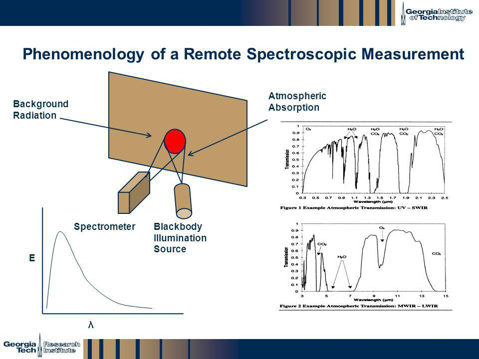 Phenomenology of a Remote Spectroscopic Measurement