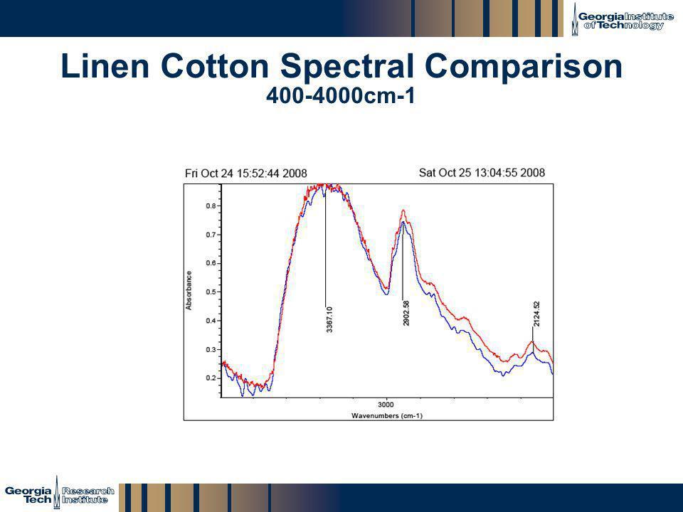 Linen Cotton Spectral Comparison 400-4000cm-1