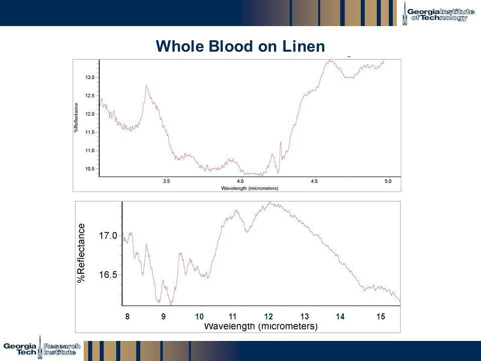 Whole Blood on Linen 8 9 10 11 12 13 14 15.
