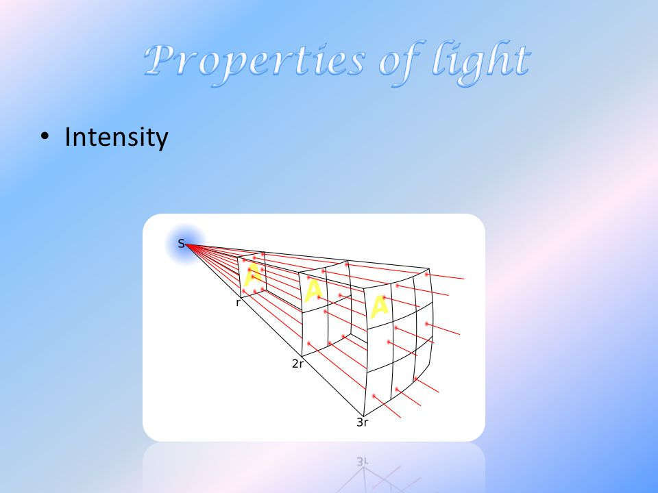 Properties of light Intensity