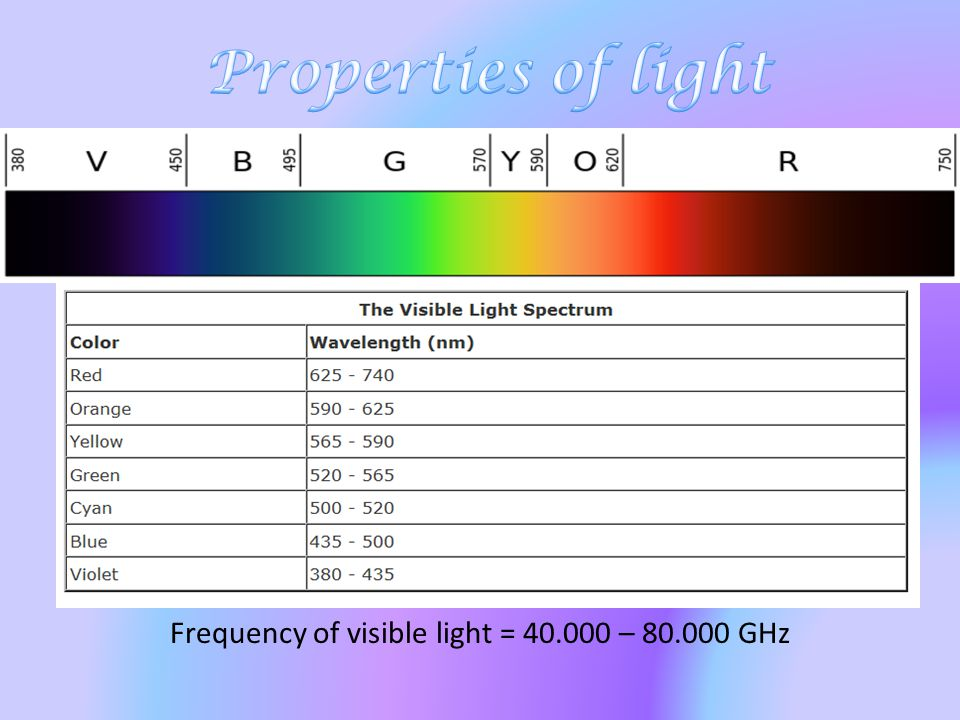 Frequency of visible light = 40.000 – 80.000 GHz