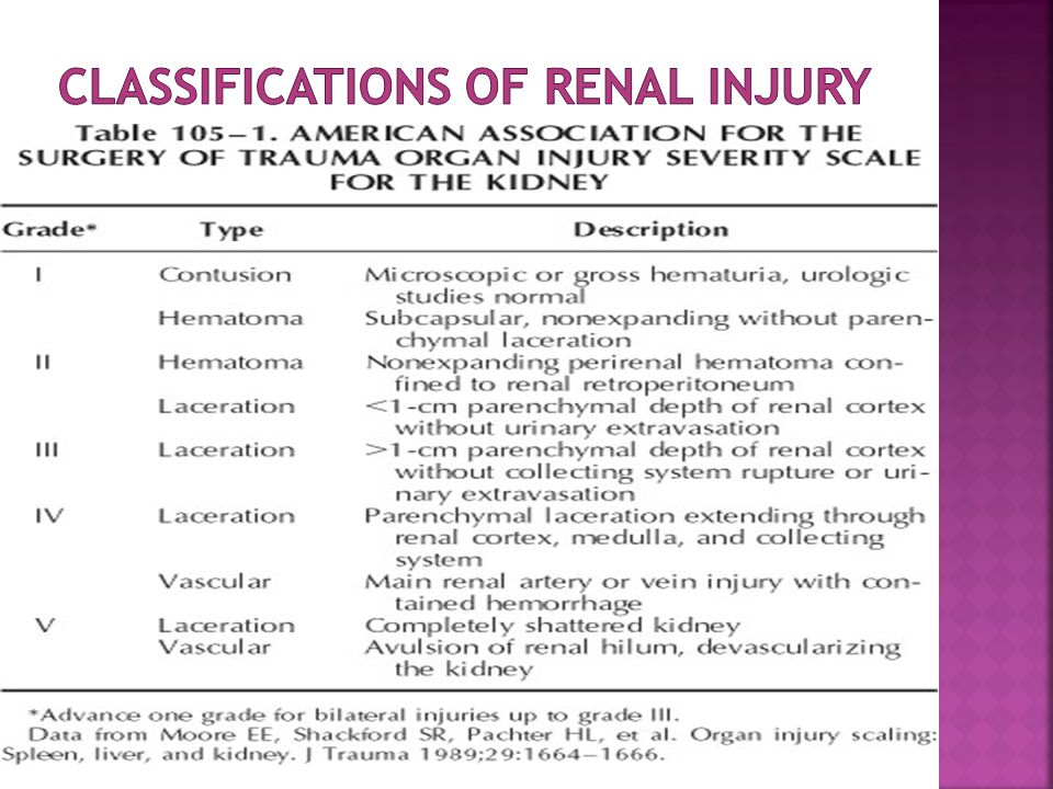 Classifications of renal injury