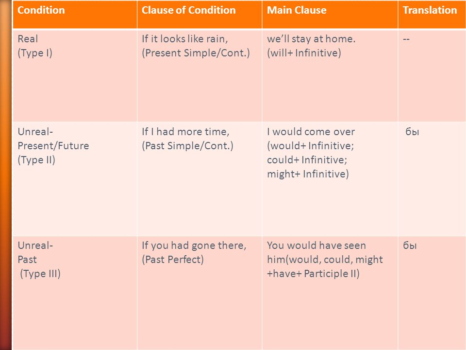 Types of Conditionals Condition Clause of Condition Main Clause