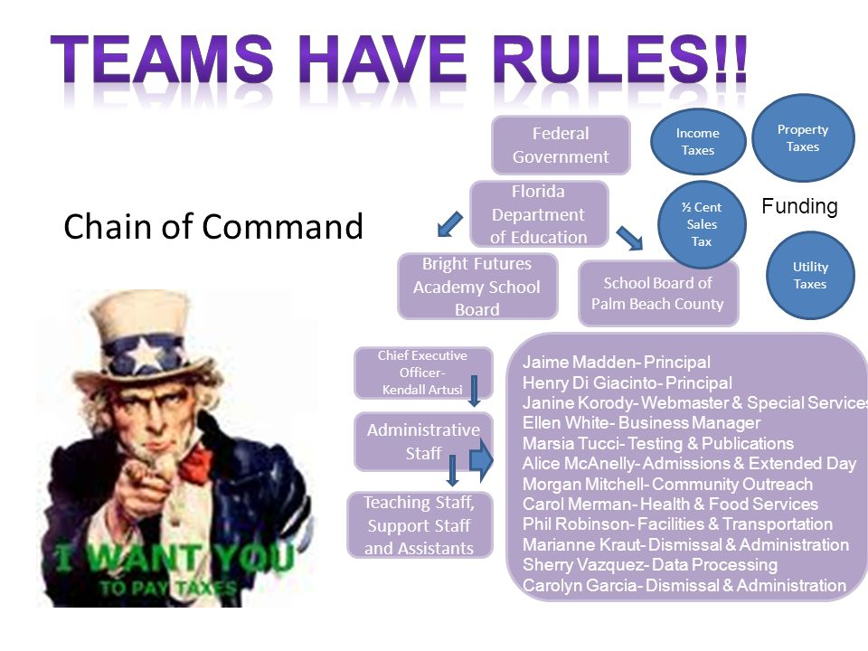 TEAMS HAVE RULES!! Chain of Command Funding Federal Government