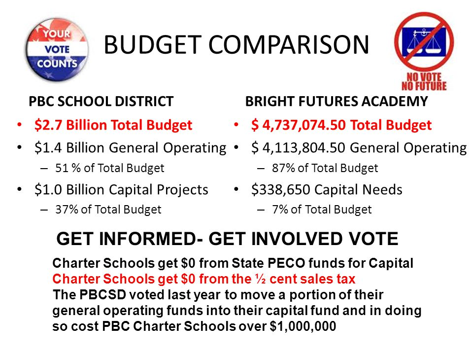 BUDGET COMPARISON GET INFORMED- GET INVOLVED VOTE PBC SCHOOL DISTRICT