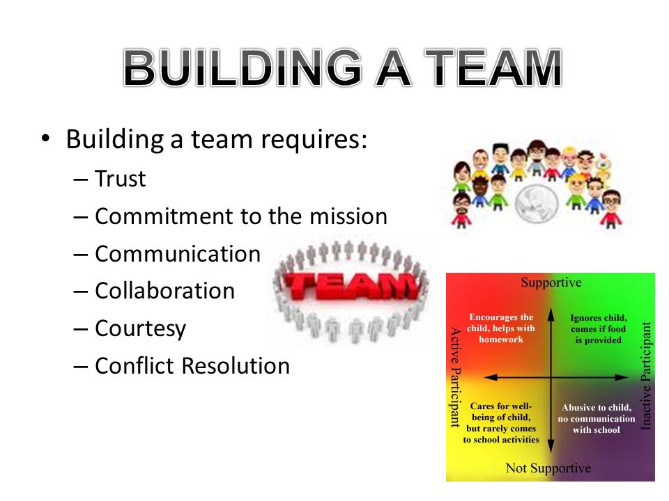 BUILDING A TEAM Building a team requires: Trust