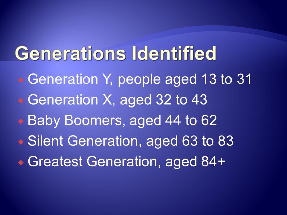 Generations Identified