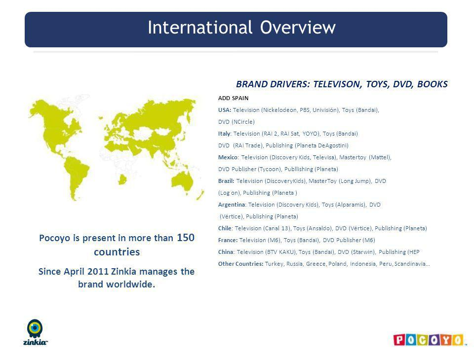 International Overview