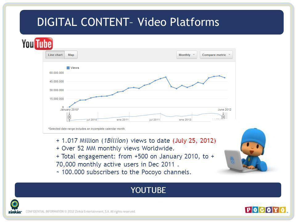 DIGITAL CONTENT– Video Platforms