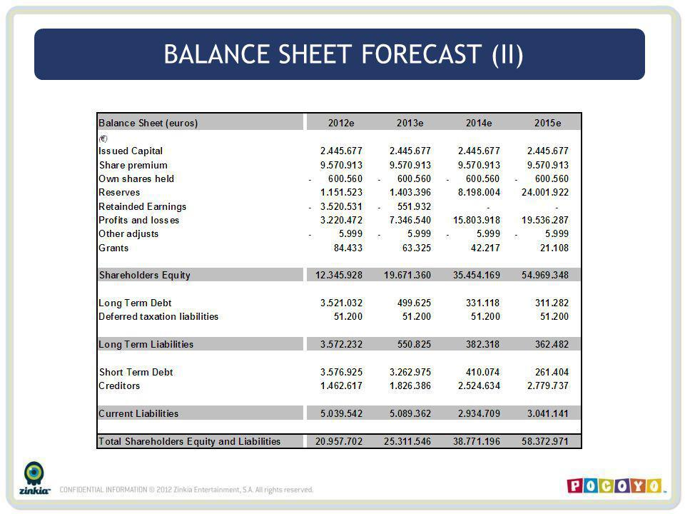 BALANCE SHEET FORECAST (II)