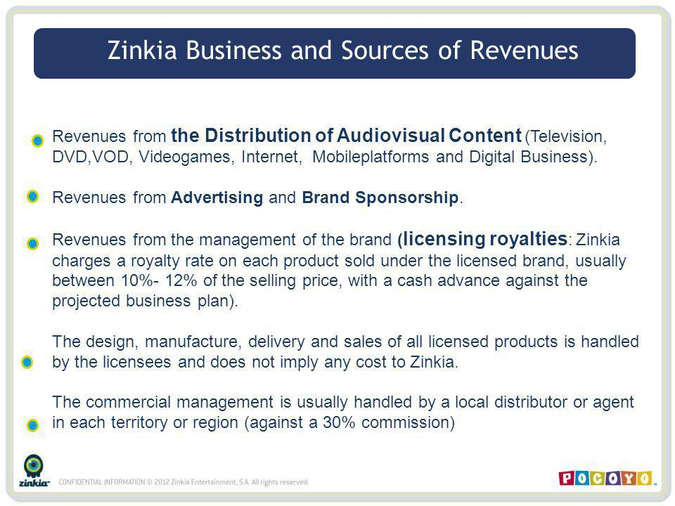 Zinkia Business and Sources of Revenues