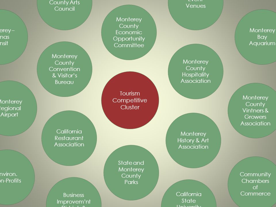 Tourism Competitive Cluster