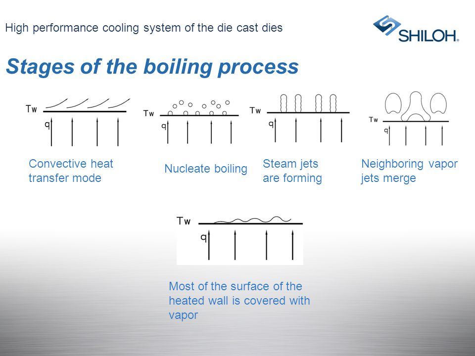 Stages of the boiling process