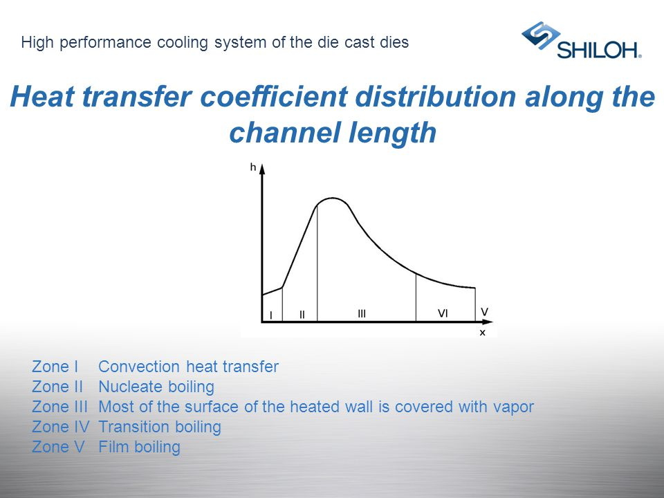 Heat transfer coefficient distribution along the channel length