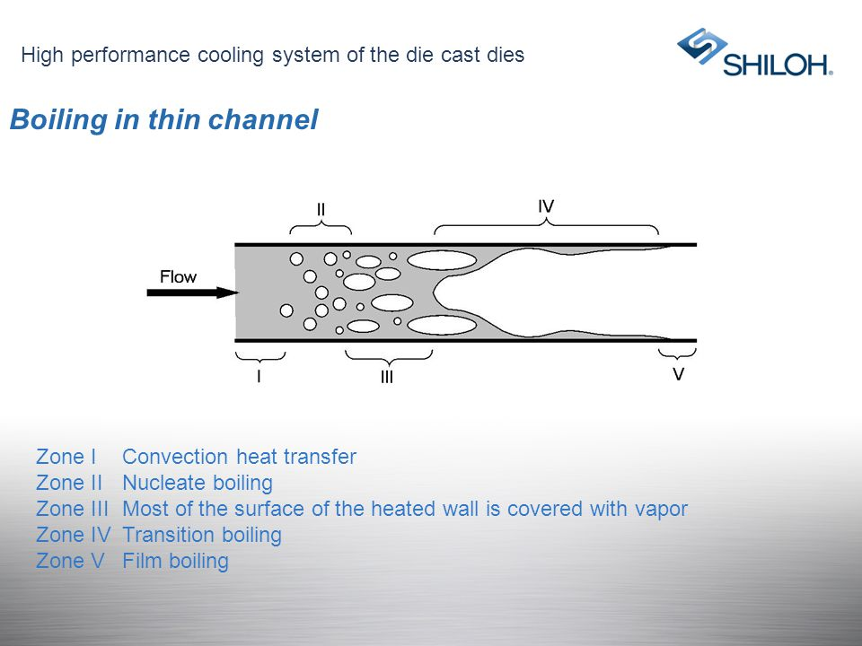 Boiling in thin channel
