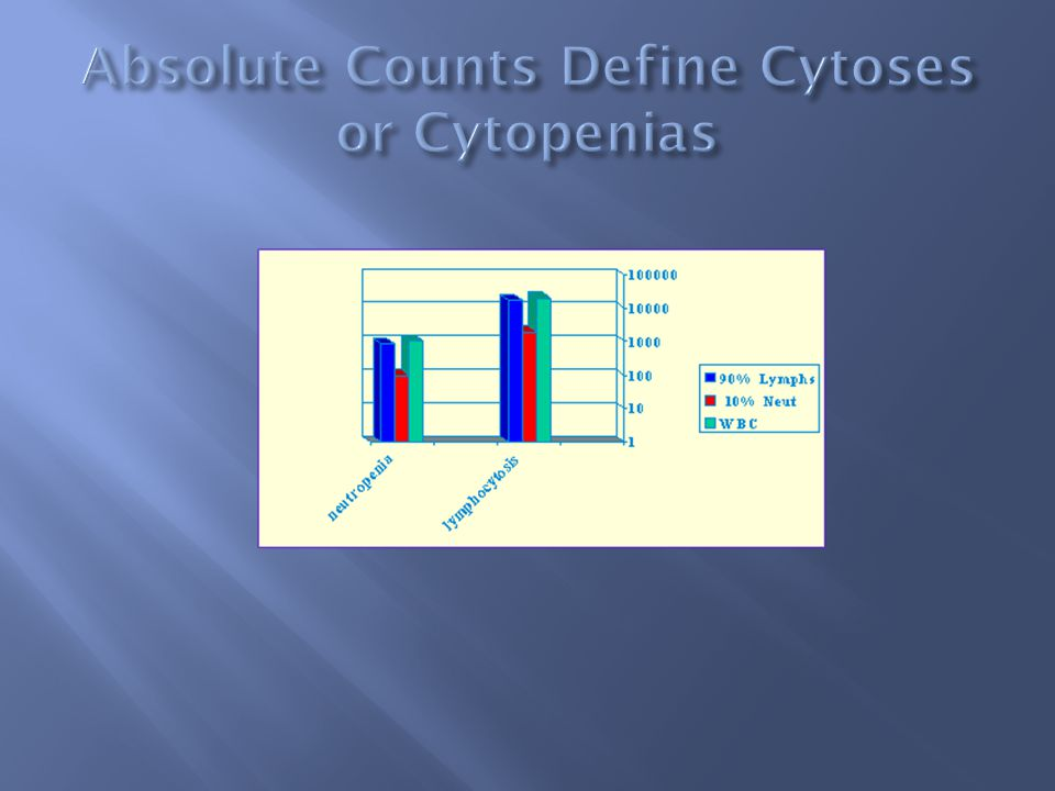 Absolute Counts Define Cytoses or Cytopenias