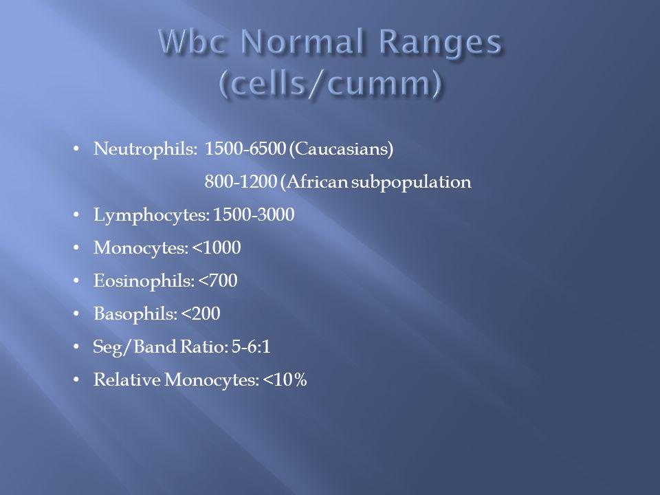 Wbc Normal Ranges (cells/cumm)
